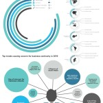 Infographic of the new BCI Horizon Scan survey findings