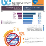 Infographic highlighting the main points outlined in the BCI's report