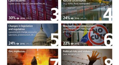 Allianz Risk Barometer 2017: Top 10 Global Risks