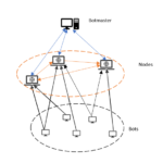 Figure 2: Decentralised Command and Control infrastructure (P2P)