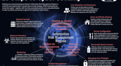 The '10 Steps To Cyber Security'