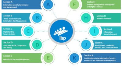 The IISP's Skills Framework