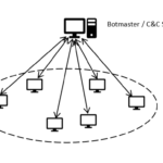 Figure 1: Centralised Command and Control infrastructure (IRC, HTTP)